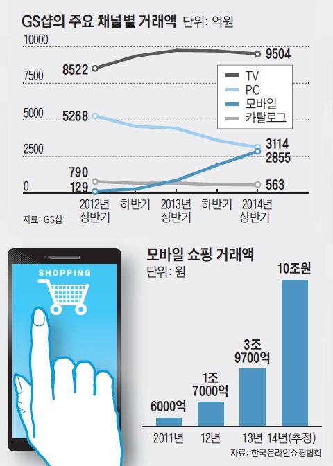 GS샵의 주요 채널별 거래액. 모바일 쇼핑 거래액.