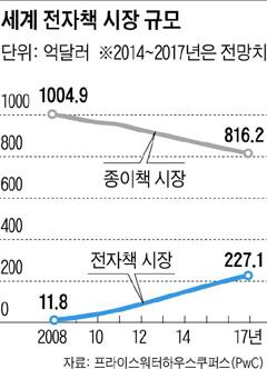 [그래픽] 세계 전자책 시장 규모