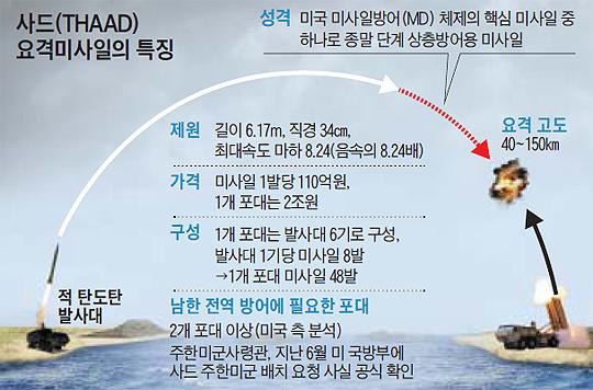 사드 요격미사일의 특징 정리 그래픽