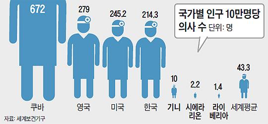 국가별 인구 10만명당 의사 수 그래프