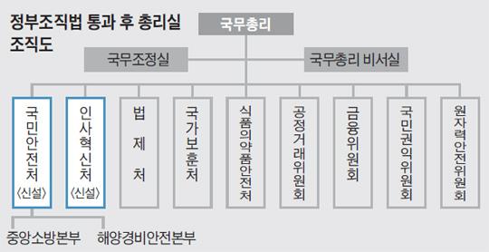 정부조직법 통과 후 총리실 조직도.