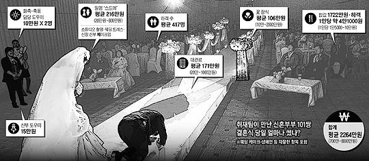 취재팀이 만난 신혼부부 101쌍 결혼식 당일 얼마나 썼나?