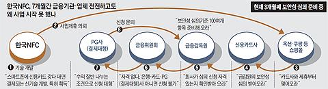 한국 NFC 7개월간 금융기관 업체 전전하고도 왜 사업 시작 못했나 설명 그래픽
