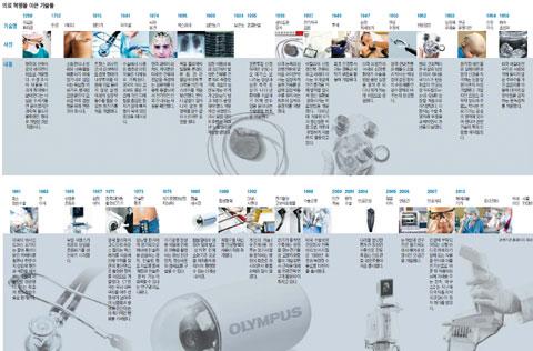 그래픽 의료 혁명을 이끈 기술들