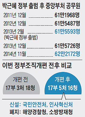 박근혜 정부 출범 후 중앙부처 공무원 숫자 비교 그래프