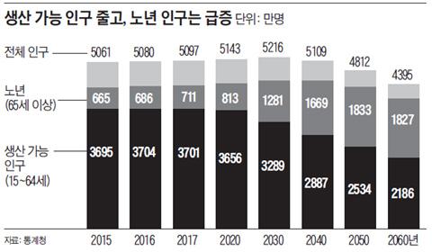 생산 가능 인구 줄고, 노년 인구는 급증.
