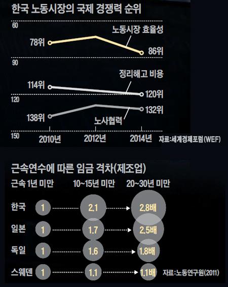 한국 노동시장의 국제 경쟁력 순위 표