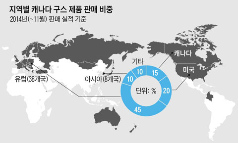 지역별 캐나다 구스 제품 판매 비중 2014년 11월 판매기준