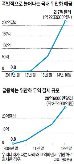 폭발적으로 늘어나는 국내 위안화 예금 그래프