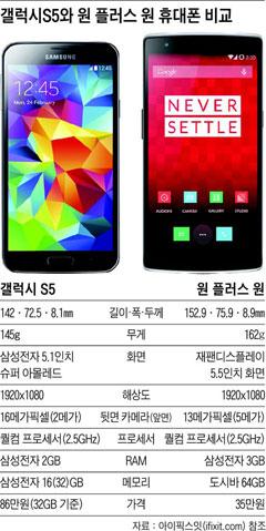 [표] 갤럭시S5와 원 플러스 원 휴대폰 비교