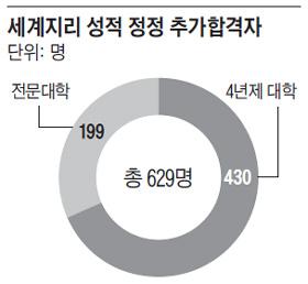 세계지리 성적 정정 추가합격자.