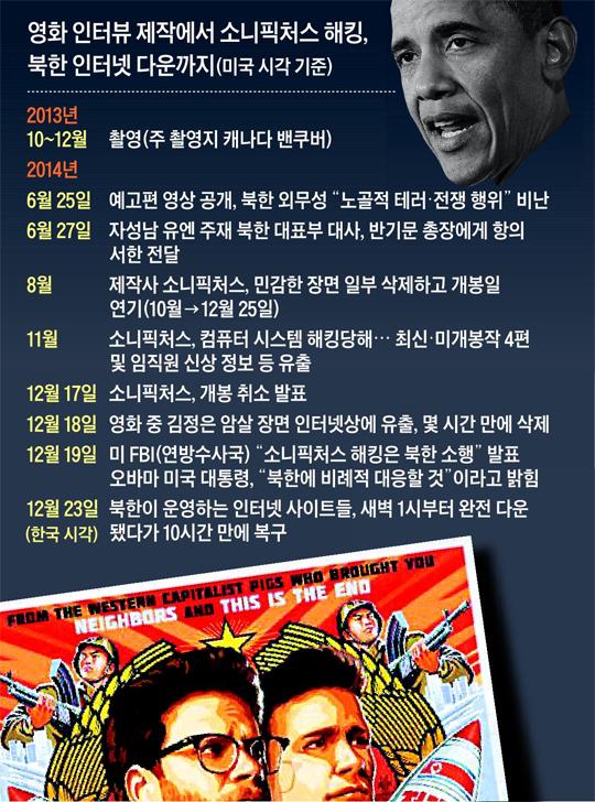 영화 인터뷰 제작에서 소니픽쳐스 해킹, 북한 인터넷 다운까지 사건 일지표