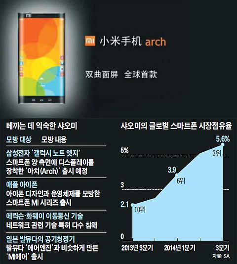 중국 샤오미가 내년 상반기 출시 예정인 신형 스마트폰 '아치(Arch)'. 측면 디스플레이를 적용한 디자인이 삼성전자 '갤럭시노트 엣지'와 흡사하다