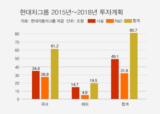 현대차그룹, 2018년까지 80.7조 투자…7345명 채용해 연구개발 강화 ...
