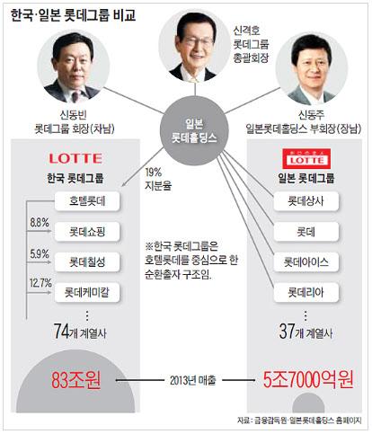 롯데그룹의 후계구도가 변화의 조짐을 보이고 있다. /조선일보DB