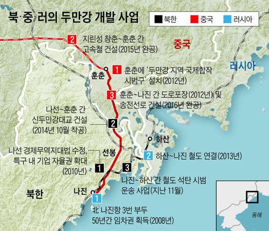 북·중·러의 두만강 개발 사업.