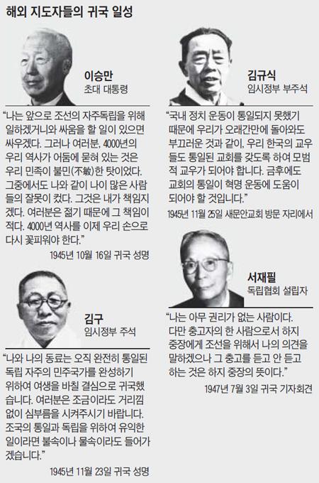 해외 지도자들의 귀국 일성 정리 표