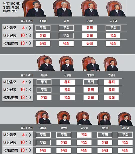 이석기 RO사건 쟁점별 대법관 13인의 판단 정리 그래픽
