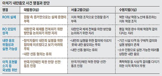 이석기 내란음모 사건 쟁점과 판단 비교표