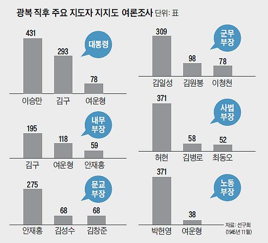 광복 직후 주요 지도자 지지도 여론조사 결과 그래프