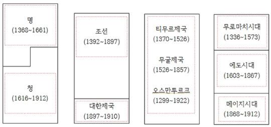 북방민족이 중국대륙에 건설한 마지막 나라, 여진족의 '大淸제국'