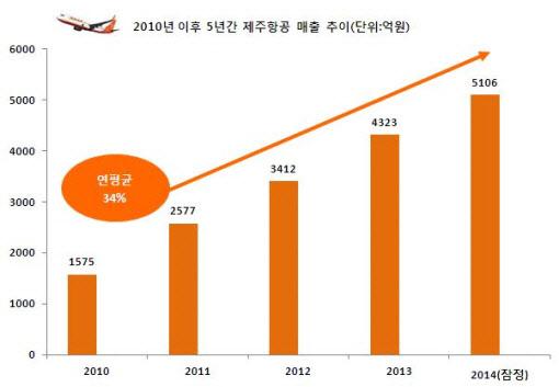 제주항공: 제주항공, 저가항공 최초 매출 5천억 돌파…영업익 2배