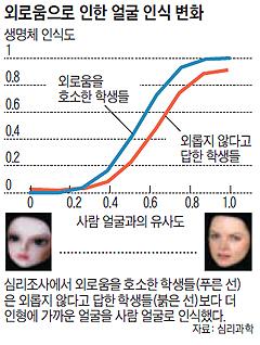 외로움으로 인한 얼굴 인식 변화 그래프