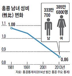 홍콩 남녀 성비 변화 그래프
