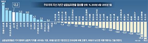 주요국의 지난 2년간 실질실효환율 절상률 그래프