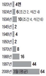 조선일보 지면 수 변화 그래픽