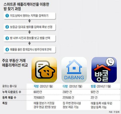 스마트폰 애플리케이션을 이용한 방 찾기 과정. 주요 부동산 거래 애플리케이션 비교.