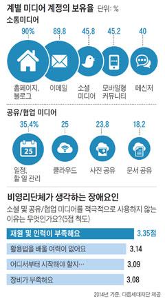 개별 미디어 계정의 보유율