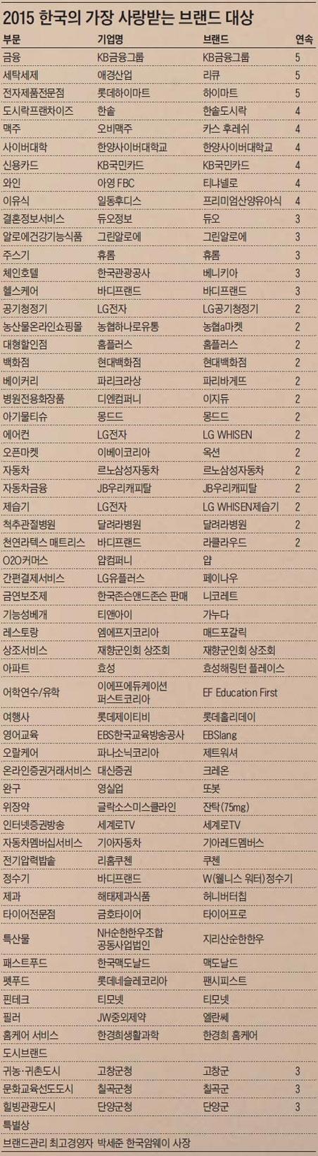 [2015 사랑받는 브랜드] 57개 기업, 기관 브랜드 '한국의 가장 사랑받는 브랜드 대상' 수상(종합)