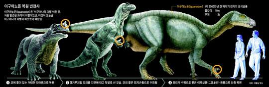 이구아노돈 복원 변천사