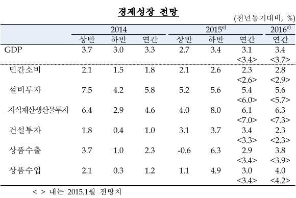 한은, 성장률 3.4%→3.1%, 물가 1.9%→0.9% '하향'