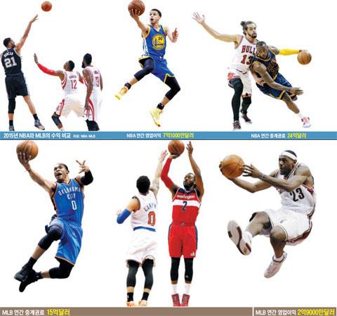 NBA MLB 수익비교