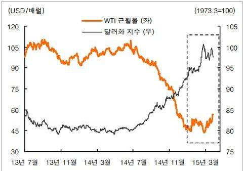 지난해 7월 이후 국제유가 흐름과 달러화 강세 추이/블룸버그, KB투자증권