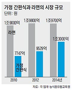 가정 간편식과 라면의 시장 규모 그래프
