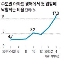 수도권 아파트 경매에서 첫 입찰에 낙찰되는 비율 그래프