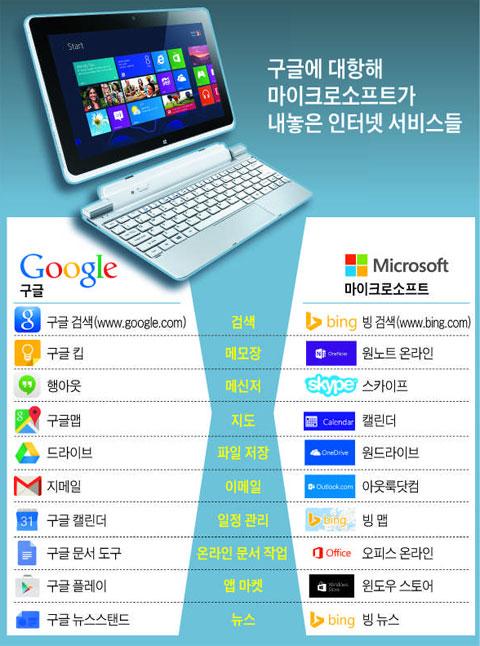 구글에 대항해 마이크로소프트가 내놓은 인터넷 서비스들