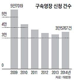 구속영장 신청 건수 그래프