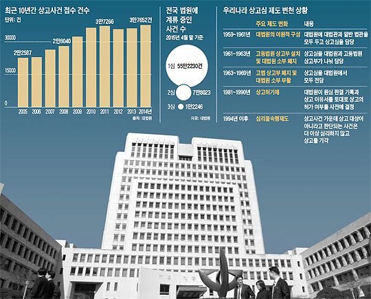 최근 10년간 상고사건 접수 건수. 전국 법원에 계류 중인 사건 수. 우리나라 상고심 제도 변천 상황.