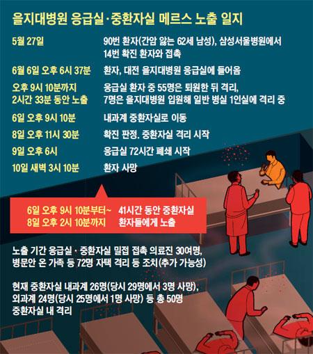을지대병원 응급실·중환자실 메르스 노출 일지.