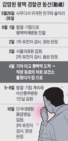 감염된 평택 경찰관 동선 정리표