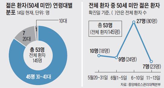 전체 환자 중 50세 미만 젊은 환자수 그래프