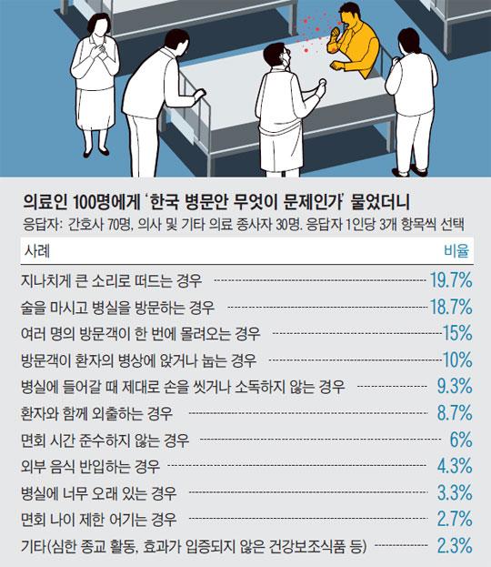 의료인 100명에게 '한국 병문안 무엇이 문제인가' 물었더니.