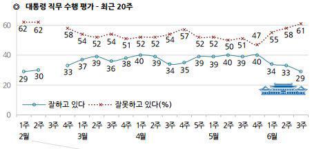 박대통령 지지율 29%, 역대 최저 수준