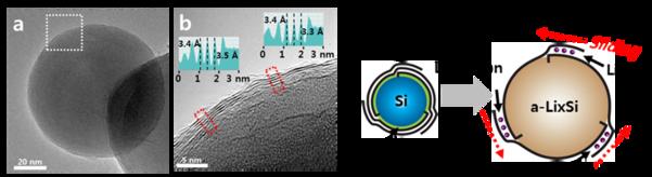 삼성 종기원, 기존 리튬이온 배터리 한계 극복한 기술 개발…용량 2배 늘려