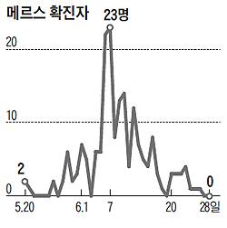 메르스 확진자수 추이 그래프