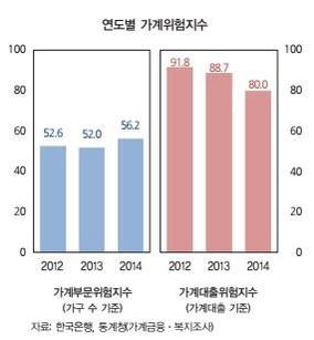 [금융안정보고서] 금리 2%P↑, 집값 10%↓ 상황 땐 위험가구 42만 증가
